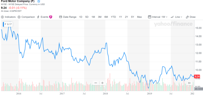 Ford Motor Company NYSE USD.png